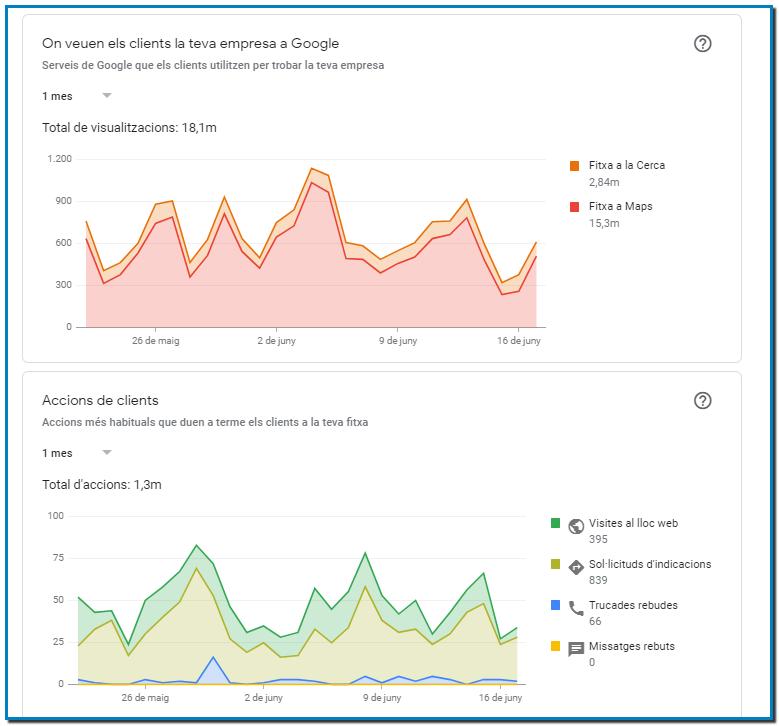 Las ventajas de Google My Business para tu negocio o comercio son: Mayor visibilidad en la red. Mejor imagen de cara a tu público objetivo. Las reseñas sobre tu negocio mejoran tu credibilidad como empresa.