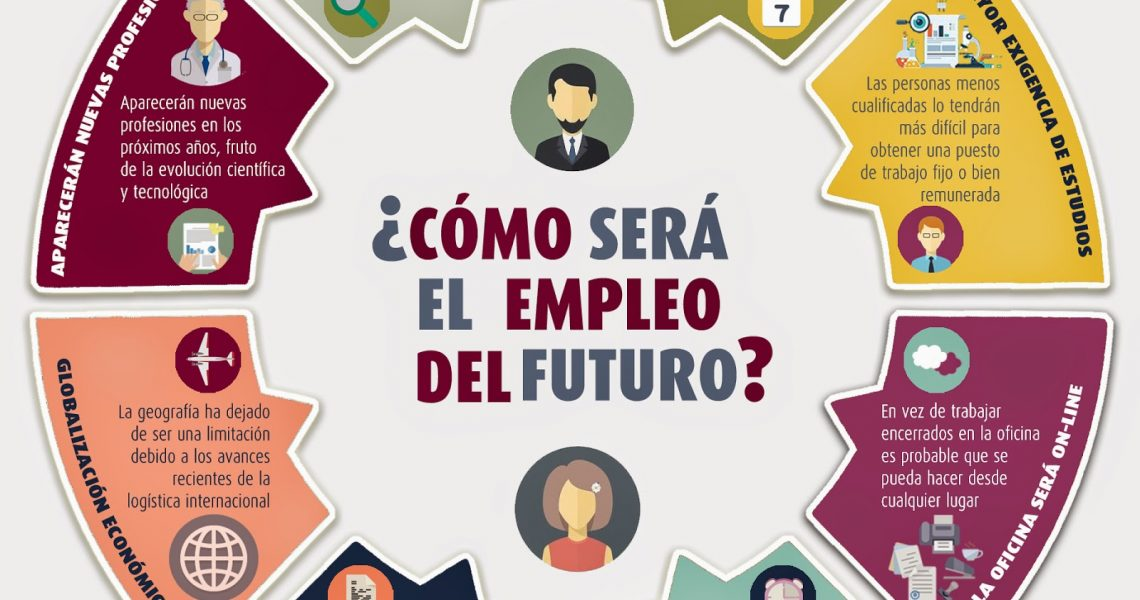 """Como será el trabajo a medio plazo Infografía DHT: Empleo & Empresa: Orientación y Formación DONDEHAYTRABAJO Infografía que nos muestra una imagen del Futuro a medio plazo del futuro basado en elinforme PWC """"Trabajar en 2033"""""""